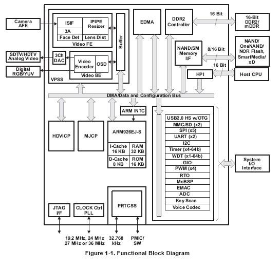 TMS320DM365ZCE30 Original supply, US $ 0.30-0.50 , MCU