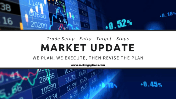 $SPX, $IWM , $NVDA repurchase level and, $AMZN   #FinTwit, #Trades