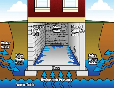 Stop Water Seepage Basement Floor Best Good Ideas