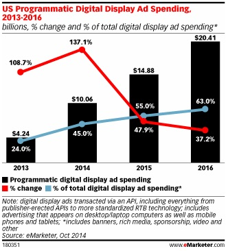 Programmatic Advertising Spending