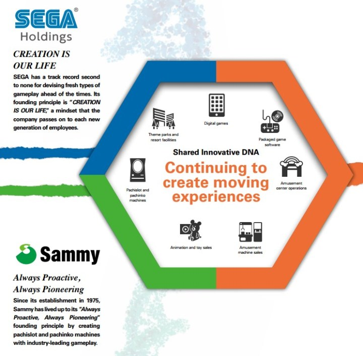 Sega Sammy Annual Report 2016