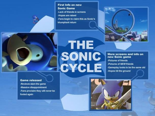 The original Sonic Cycle chart