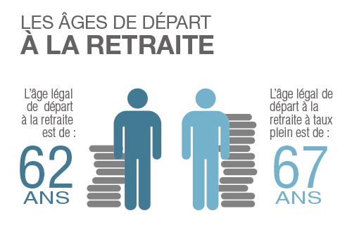 age-retraite