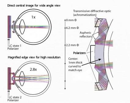 Lenti a contatto telescopiche con zoom 2.8x