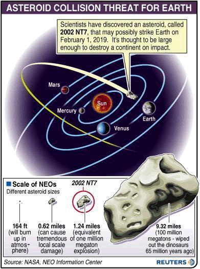 Asteroide 2002 NT7 in rotta verso la Terra
