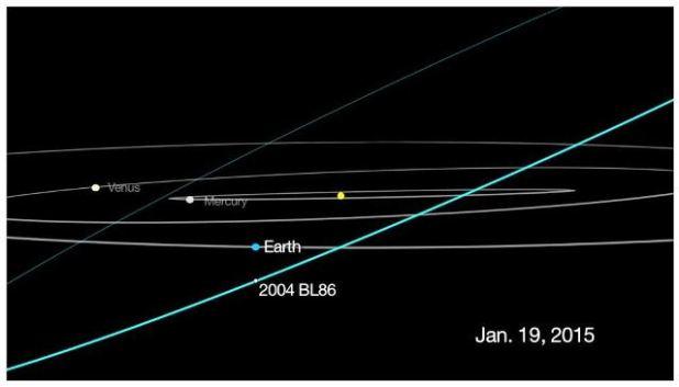 Asteroide da record si avvicina alla Terra