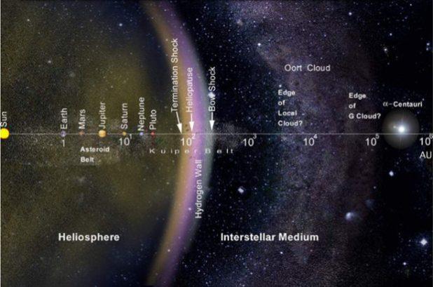 Nube di Oort