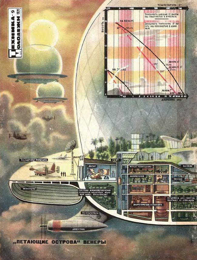 idea sovietica del 1970 per colonizzare le nuvole di Venere. Immagine via Technica Molodezhi