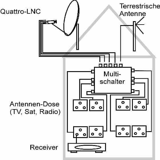 5x 8, EMP PROFI-CLASS Multischalter, PIU-4, NT