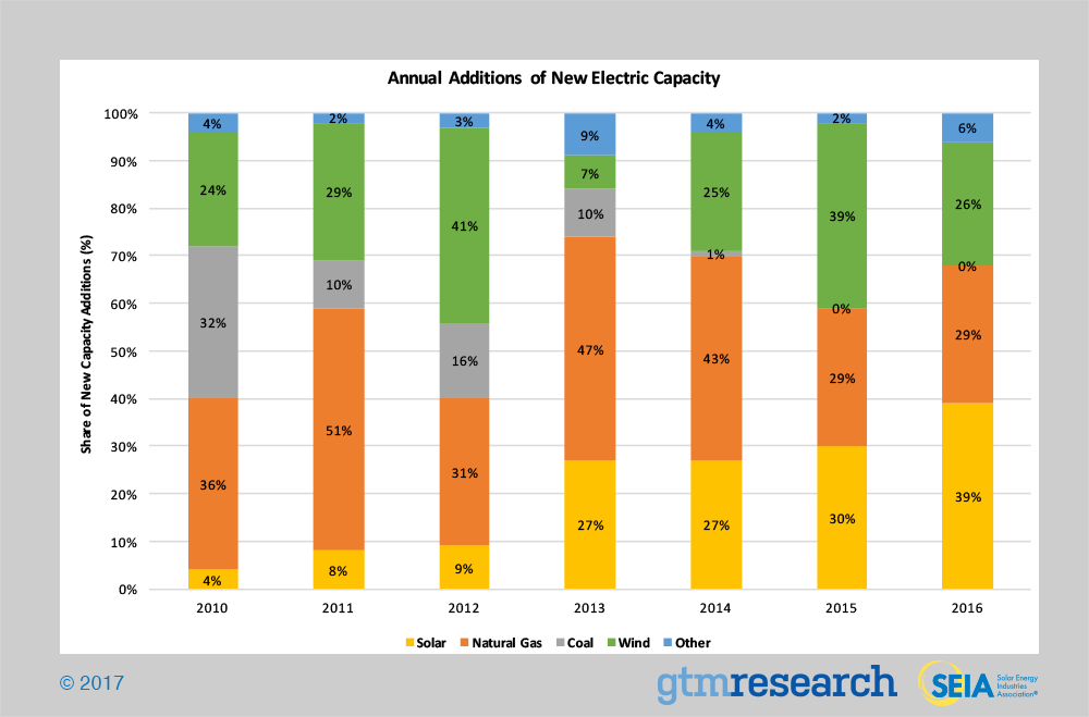 Industry research reports