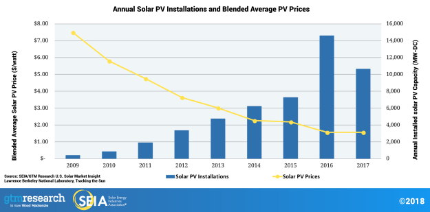 SEIA Graph of solar PV prices and deployments