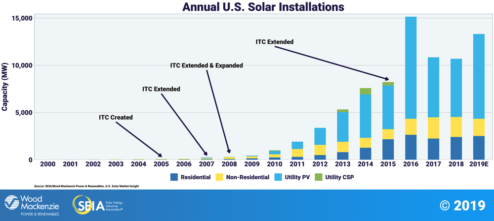 medium resolution of solar growth with the itc