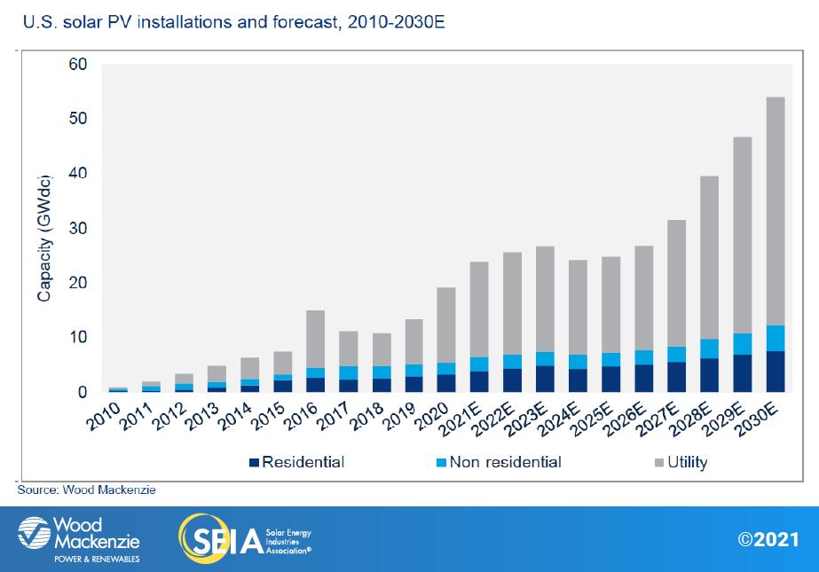 Crecimiento de energía solar récord en 2020