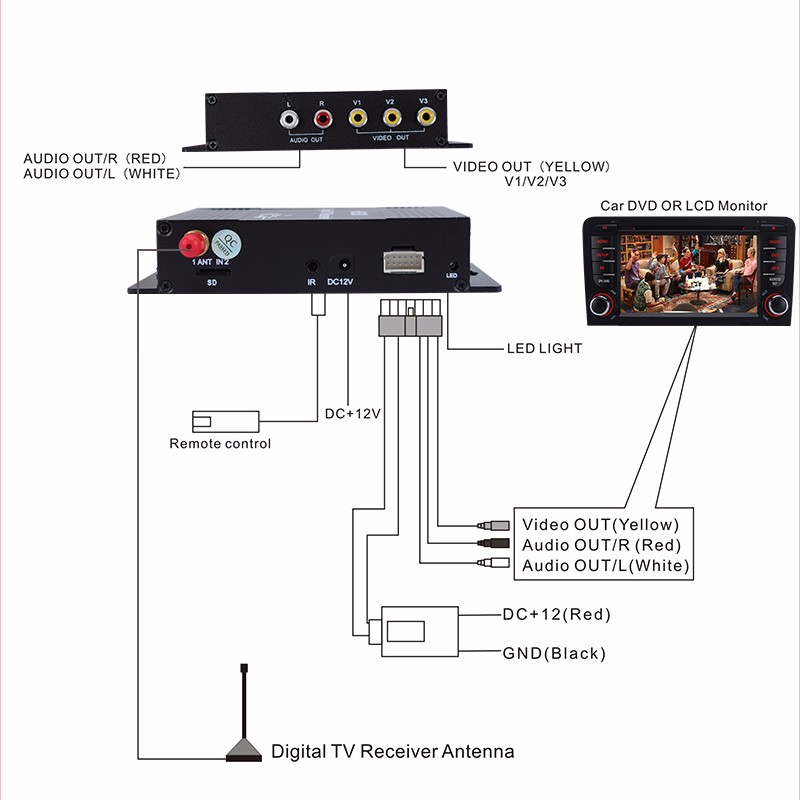 High Quality ATSC HD Digital TV Receiver with Visa 4 Video
