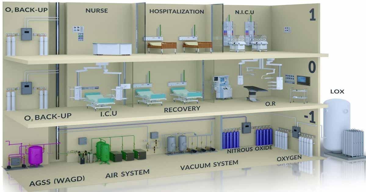 ¿Cómo desarrollar un programa de flujo para gases medicinales?