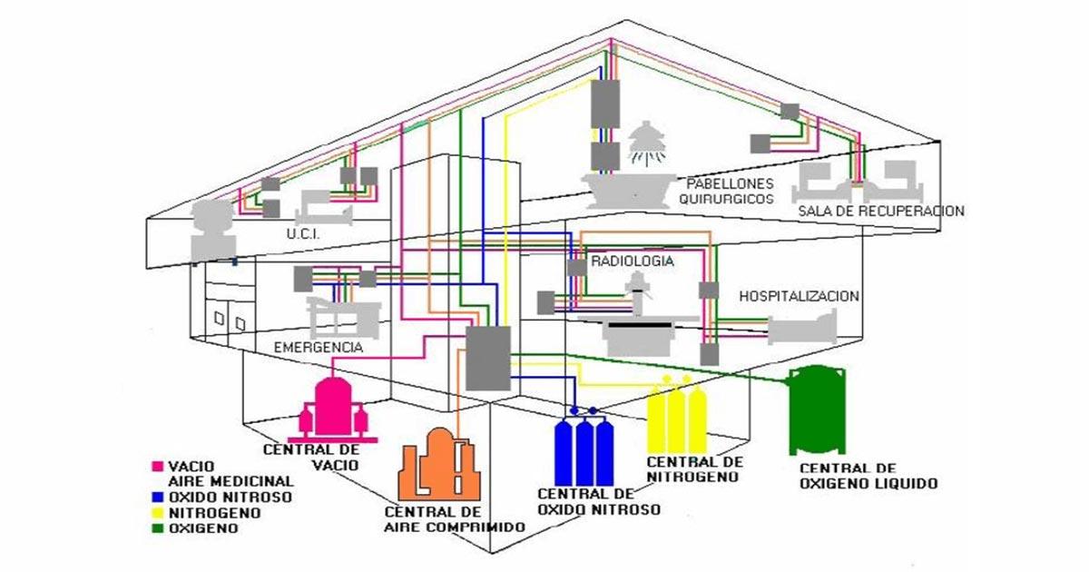Qué es el aire grado médico y los 5 gases mas utilizados en hospitales