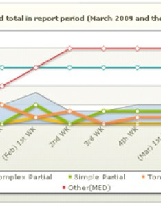 Seizure count time of day charts also seizuretracker tracker graphing capabilities rh