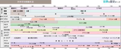 世界史対照略年表(1300〜1800)
