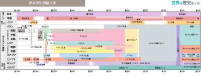 世界史対照略年表(前3000〜前200)