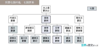 呉楚七国の乱
