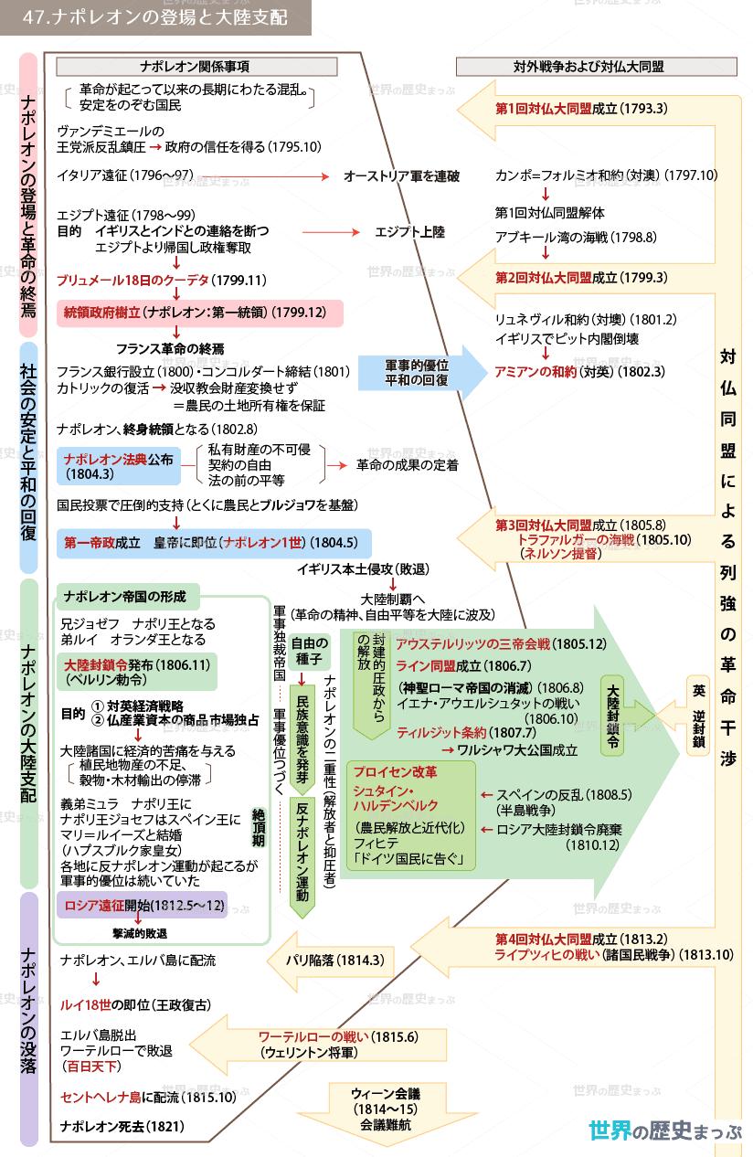 47.ナポレオンの登場と大陸支配流れ図