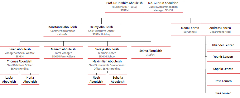 Overview of the Abouleish Family, 2017