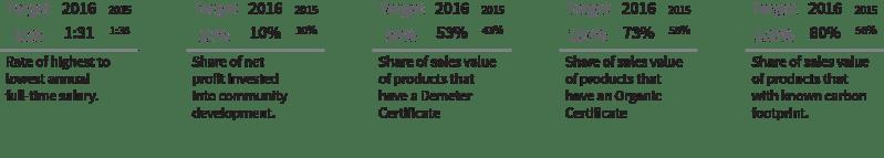 Economical Indicators - SEKEM Sustainability Report 2016