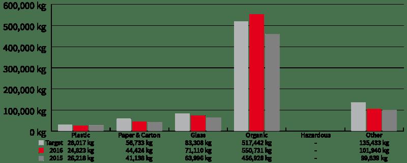 Economical Indicators - Waste - Revenue - SEKEM Sustainability Report 2016