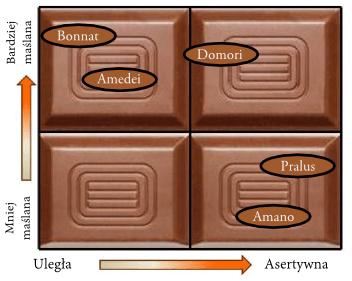 Porównanie Chuao - maślane/asertywne