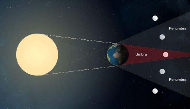 Umbra dan Penumbra pada Gerhana Bulan