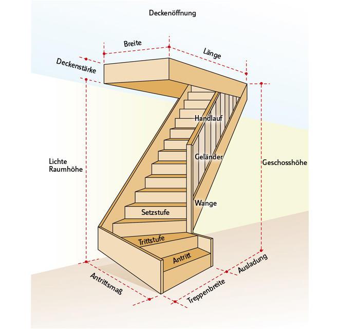 Treppe berechnen  selbstde