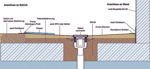 Bodenaufbau Ebenerdige Dusche  Kche Bad  Sanitr