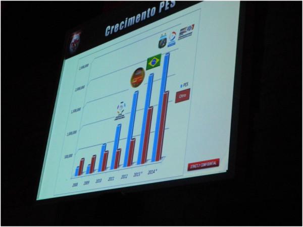 Konami Media Night Brasil - Crescimento - PES