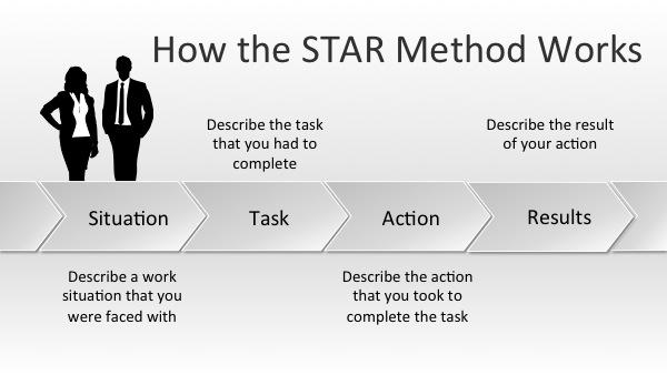 STAR Selection Criteria