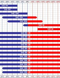 Oil viscosity charts also bogasrdenstaging rh