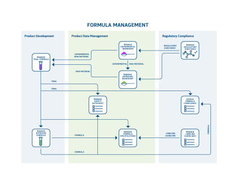 small resolution of pre built plm templates can be implemented together to easily create a connected streamlined cosmetics and beauty product lifecycle