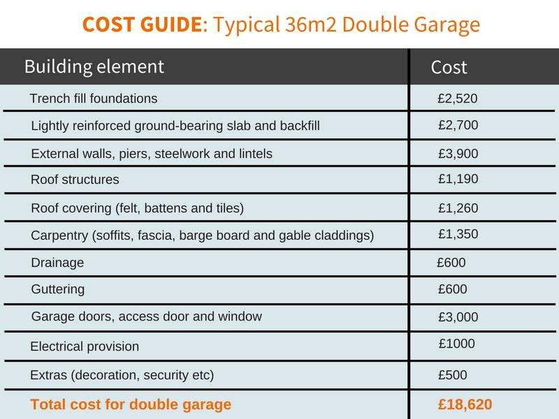 Cost Guide Garages  Driveways  Build It