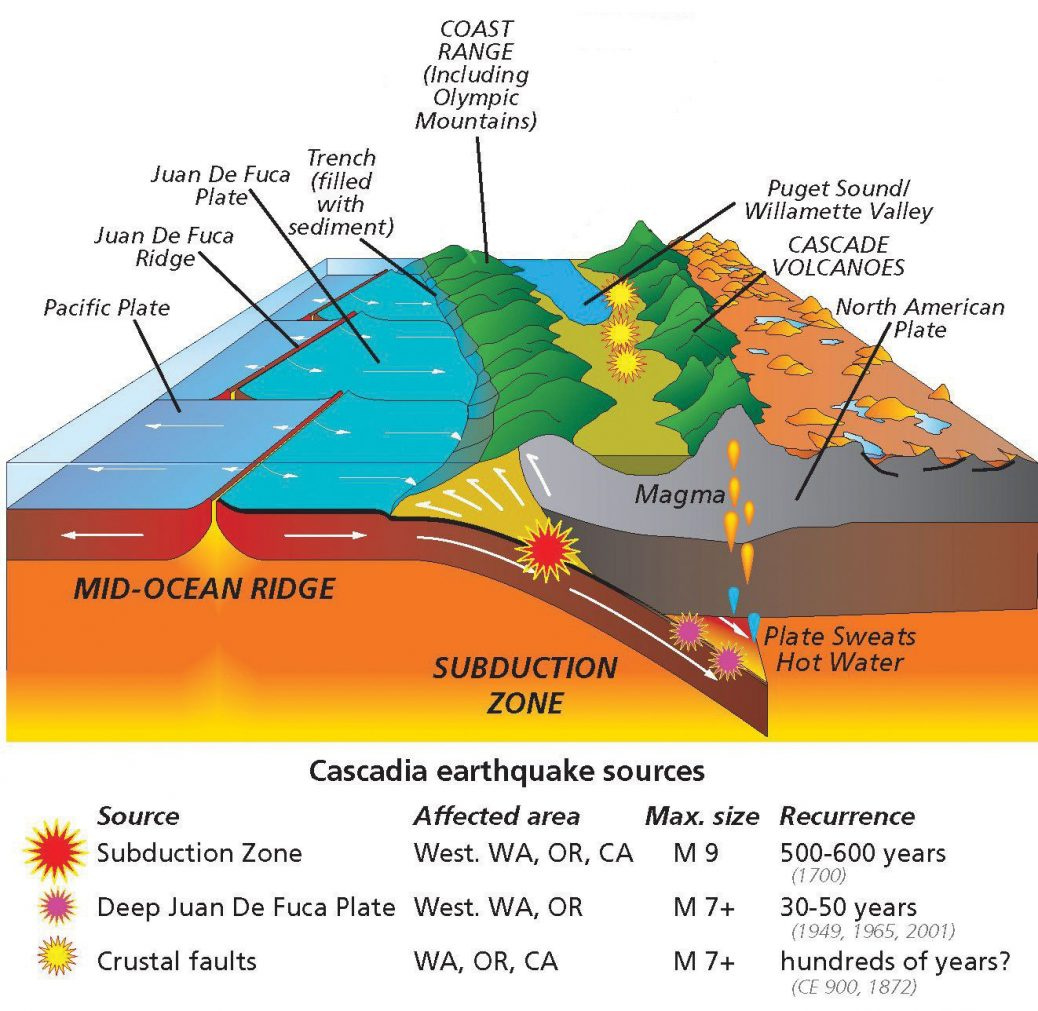 hight resolution of juan de fuca plate subducting under the north american plate