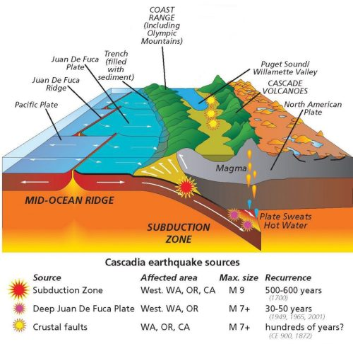 small resolution of juan de fuca plate subducting under the north american plate