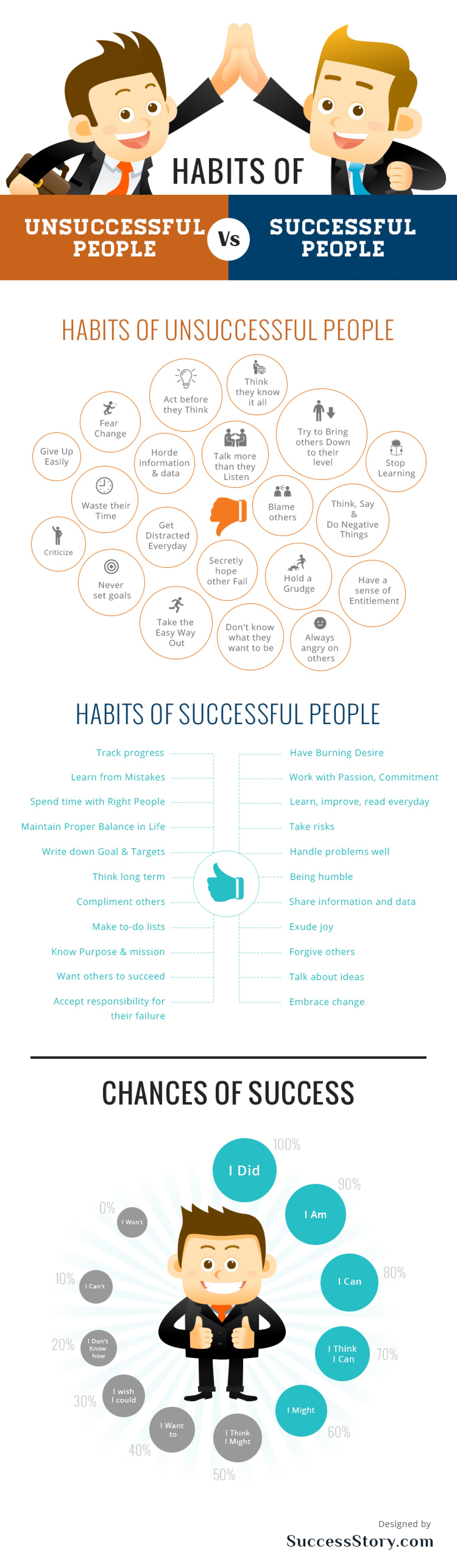 Habits of Successful People [Infographic]