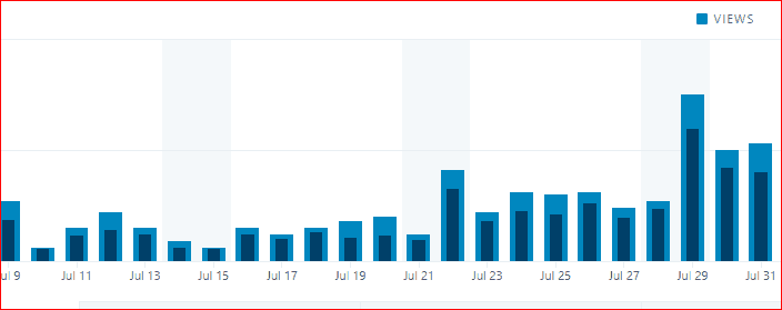 traffic stats of my blog clickbsnk affiliate marketing ecourse