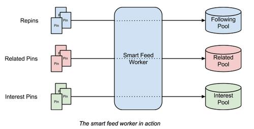 Pinerest Smart Feed tips 2018