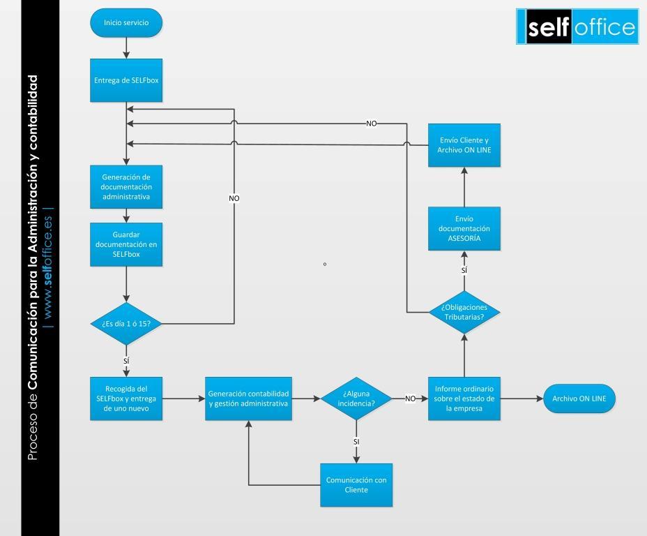 Servicios Archivos Selfoffice