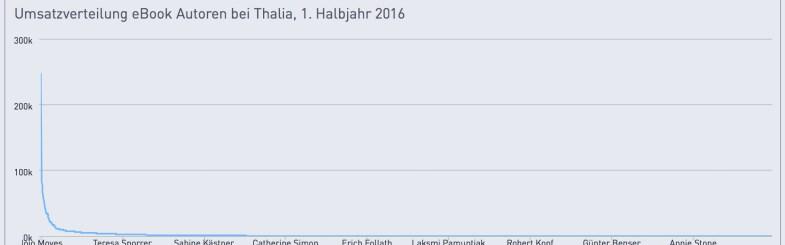 umsatz-autoren-thalia-2016