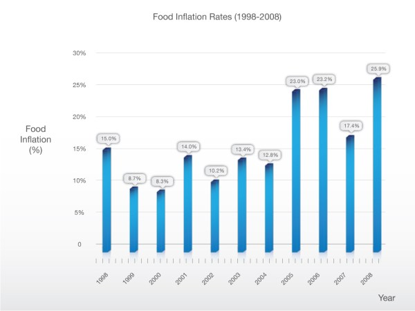Food-inflation-rates-1998-2008-lg