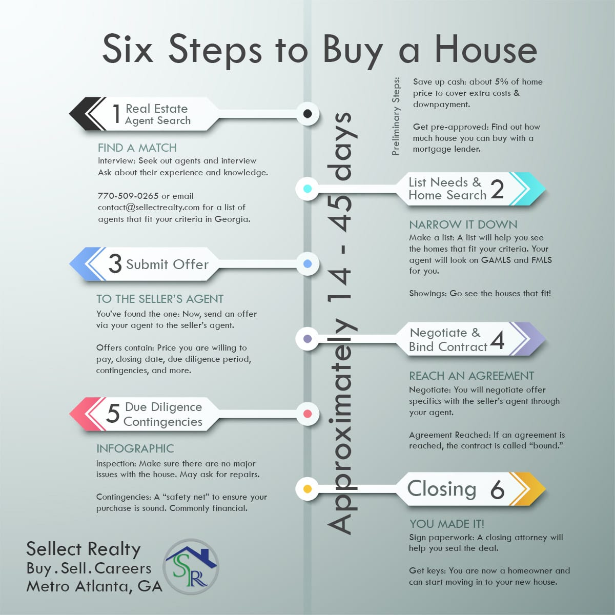 Infographic of the steps to buy a house in Georgia.