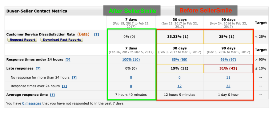 Buyer Seller Contact Metrics before and after SellerSmile