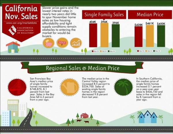 November 2014 Sales Statistics