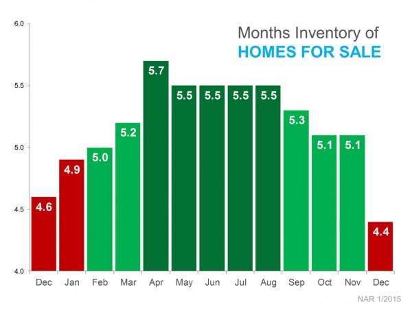 December 2014 Inventory