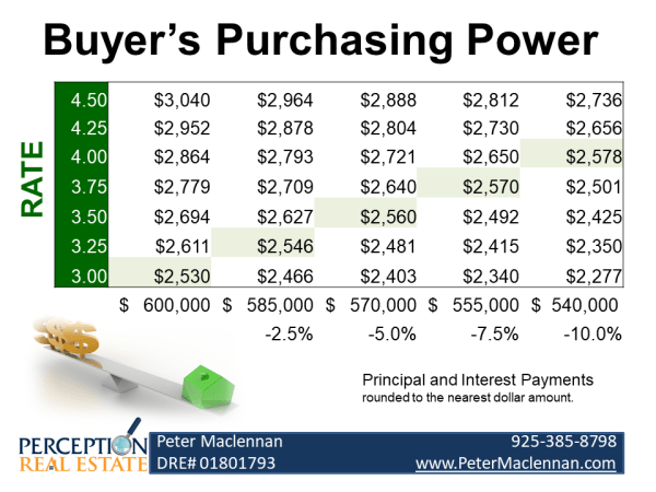 Graphic depicting the decreasing purchasing power as interest rates rise.